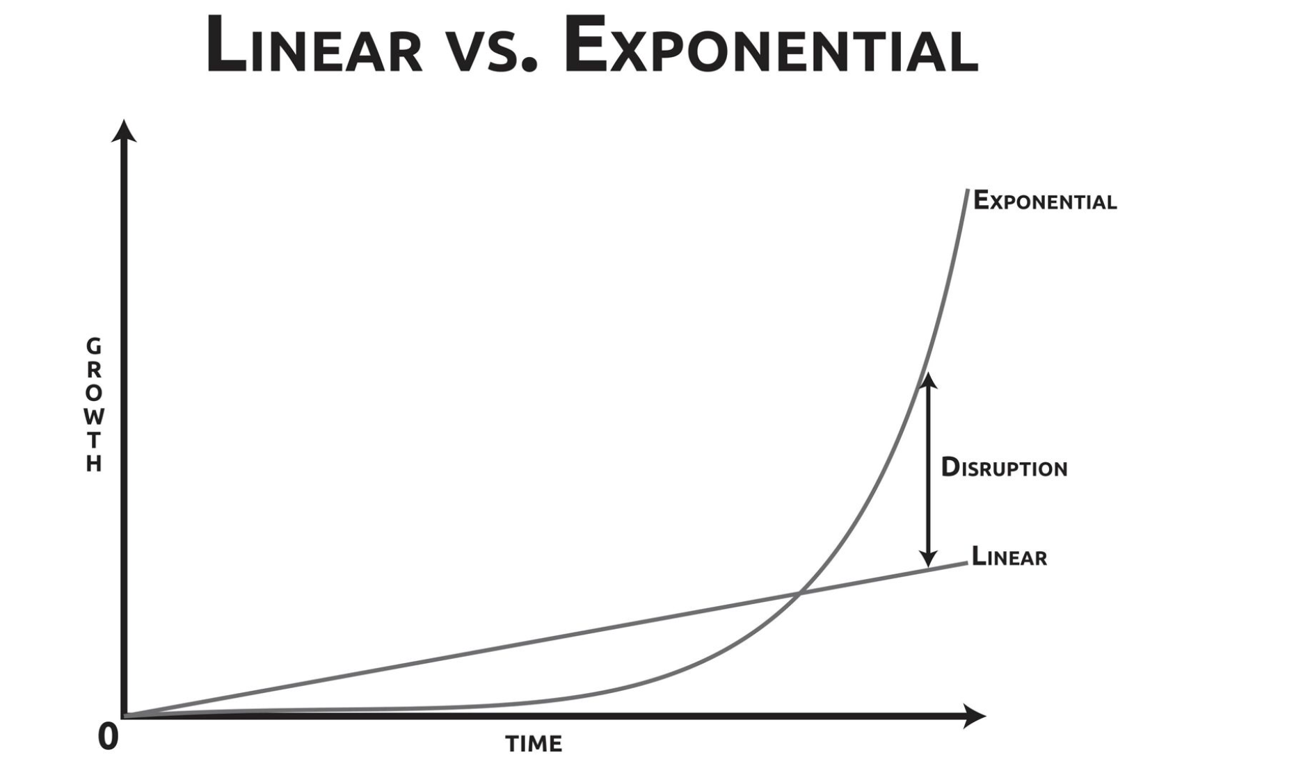 linear-vs-exponential-exponent-org